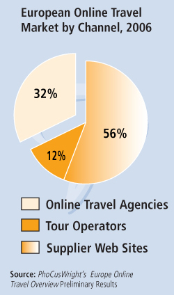 European Online Travel 2